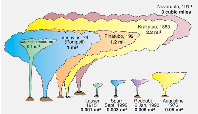 Nice Graphic showing the magnitude of the Novarupta Volcanoe