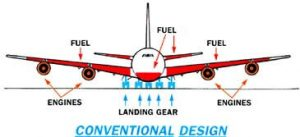 Convential Airplaine Design