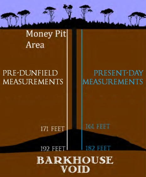 oak island money pit diagram